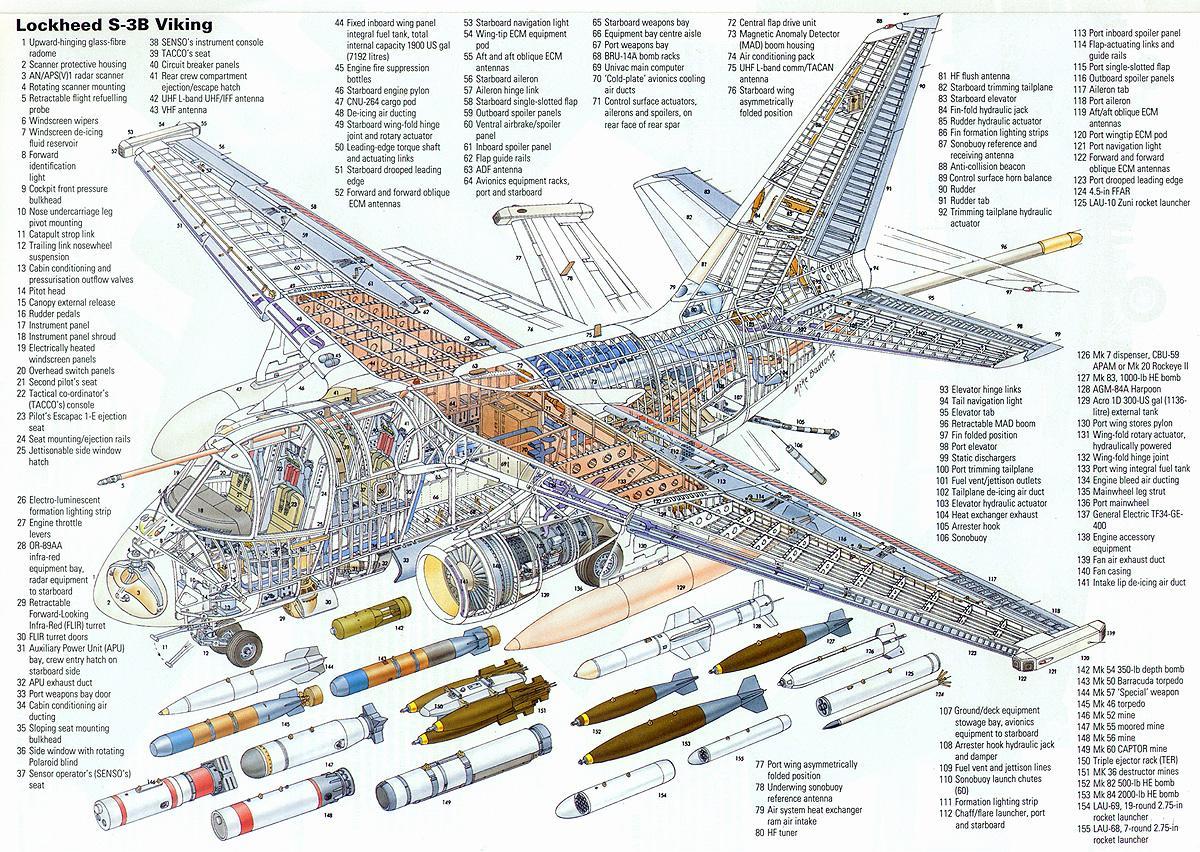 lockheed s 3b viking airplane parts nomenclature diagram greek rh national pride org