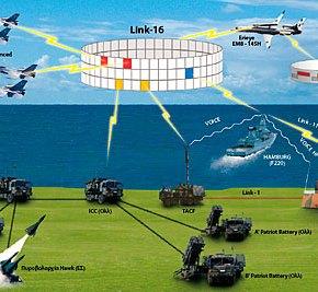 Eπιχειρησιακή εκμετάλλευση του Link-16 από τηνΠΑ