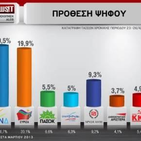 Alco: Η ΝΔ προηγείται με 0,6% τουΣΥΡΙΖΑ