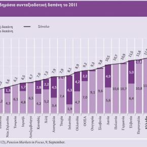 Μειωμένες συντάξεις κατά 50% «βλέπει» μετά το 2020 η Τράπεζα τηςΕλλάδος