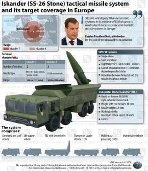 Στο στόχαστρο της Ρωσίας οι πυραυλικές εγκαταστάσεις τηςΤουρκίας