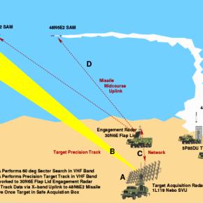 Γιατί είναι τόσο σημαντικοί οι ρωσικοί πύραυλοι S-300 στη συριακήσύγκρουση;