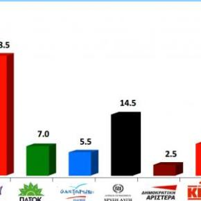 VPRC -Οριακό προβάδισμα 0,5% στον ΣΥΡΙΖΑ, εκτός ηΔΗΜΑΡ