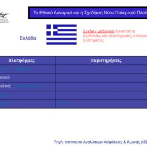 Τελικά μόνο η Ελλάδα δεν θέλει «εθνικά όπλα» – Δείτε τι κάνουν όλοι οιάλλοι