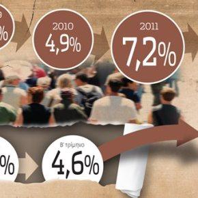 Ανάσχεση της ύφεσης από το ρεκόρ του τουρισμού.Από καλύτερη θέση το νέο «παζάρι» με τηντρόικα