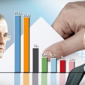 ΝΕΑ ΔΗΜΟΣΚΟΠΗΣΗ.Εχασε 6 μονάδες η Χρυσή Αυγή – Προηγείται ο ΣΥΡΙΖΑ με διαφορά0,5%