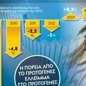 ΔΗΜΟΣΙΟΝΟΜΙΚΗ ΠΡΟΣΑΡΜΟΓΗ 4,8 ΔΙΣ. ΕΥΡΩ-Προσχέδιο προϋπολογισμού για το 2014 υπό την αίρεση τηςτρόικας