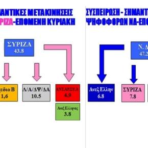 Δημοσκόπηση zougla.gr: Πρώτο κόμμα η Χρυσή Αυγή -Ο Έλληνας αφυπνίστηκε και τιμωρεί το σάπιοκαθεστώς