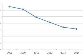 Ακτινογραφία του αμυντικού προϋπολογισμού για το2014