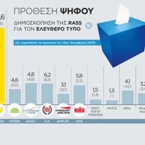 Δημοσκόπηση στον ΤτΚ: Προηγείται η ΝΔ – Λάθος η πρόταση δυσπιστίας τουΣΥΡΙΖΑ