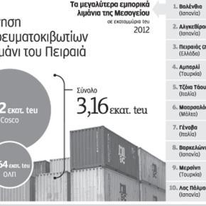 Ο Πειραιάς ανακηρύχθηκε το ταχύτερα αναπτυσσόμενο λιμάνι του πλανήτη το2013