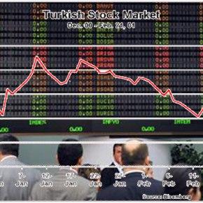 Φυγή κεφαλαίων από την τουρκική στην ελληνικήκεφαλαιαγορά