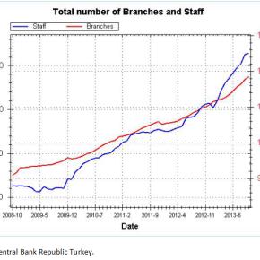 Η σημερινή κατάσταση του Τουρκικού ΤραπεζικούΣυστήματος