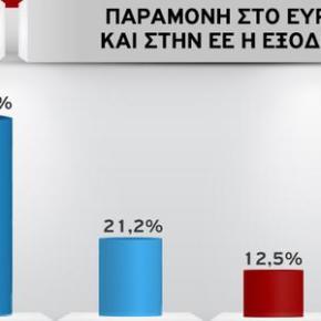 ΓΚΑΛΟΠ ΤΗΣ MRB Νέα δημοσκόπηση: Εξι στους 10 Ελληνες θέλουν παραμονή στοευρώ