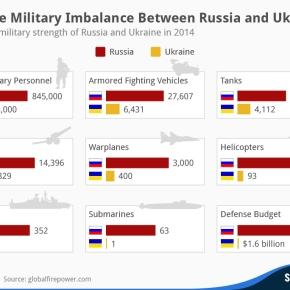 Ρωσία – Ουκρανία: Σύγκριση δυνάμεων που προκαλεί απελπισία στο Κίεβο – Δείτεγράφημα