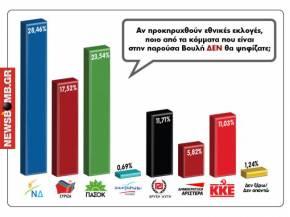 Δημοψήφισμα newsbomb.gr: «Μαύρο»… δαγκωτό για Ν.Δ. καιΠΑΣΟΚ