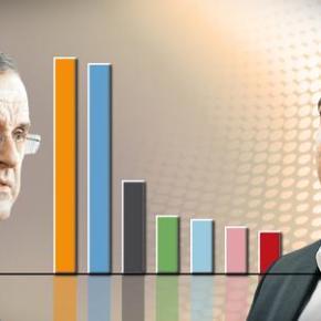 ΣΤΟ 41% Η ΑΔΙΕΥΚΡΙΝΙΣΤΗ ΨΗΦΟΣ «Ισοπαλία» ΝΔ και ΣΥΡΙΖΑ, τρίτο τοΠοτάμι