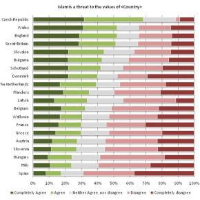 EUvox: Η Ευρώπη φοβάται τοΙσλάμ