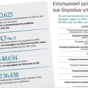 Περίπου 80.000 δημόσιοι υπάλληλοι λιγότεροι κάθεχρόνο