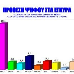 Nέα δημοσκόπηση με το ΣΥΡΙΖΑ μπροστά 3,6% έναντι τηςΝΔ