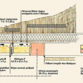 ΤΟ ΜΥΣΤΙΚΟ ΤΟΥ ΤΑΦΟΥ Εντυπωσιακή αναπαράσταση του τάφου της Αμφίπολης – Ασύλητη η σαρκοφάγος; – Σενάρια ότι υπάρχουνκατακόμβες