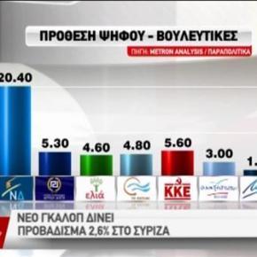 Ο ΣΥΡΙΖΑ συνεχίζει να μην εμπνέει τουςΈλληνες.