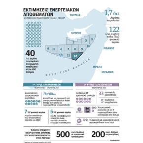 Σκηνικό έντασης ανοικτά τηςΚύπρου