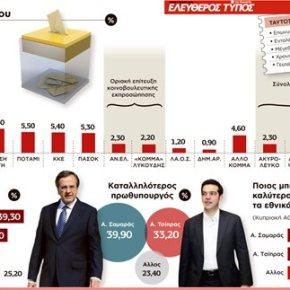 Δημοσκόπηση: Προηγείται ο ΣΥΡΙΖΑ – Τρίτο κόμμα ο Λαϊκός Σύνδεσμος παρά τον «πόλεμο» τουσυστήματος