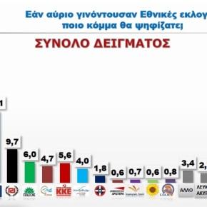 ΚΑΙ ΕΠΤΑΚΟΜΜΑΤΙΚΗ ΒΟΥΛΗ Δημοσκόπηση Ε.Πανά: 9,5 μονάδες μπροστά ο ΣΥΡΙΖΑ στη Β.Ελλάδα! – Ανετα τρίτο κόμμα ο Λαϊκός Σύνδεσμος με9,7%