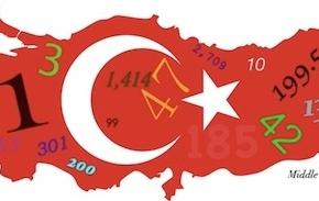 Η σημερινή Τουρκία αποκαλύπτεται… μεαριθμούς