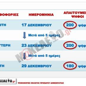 Ψηφοφορίες εκλογής προέδρουΔημοκρατίας.