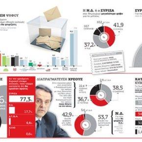 Κλείνει η ψαλίδα στο 3,4% από 5,3% σε αντίστοιχη έρευνα της ίδιας εταιρείας – ΣΥΡΙΖΑ 27,1%, ΝΔ 23,7%Νέα δημοσκόπηση για τον ΕΤτΚ: Ο Τσίπρας φοβίζει τους πολίτες ακόμη και τους ψηφοφόρους τουΣΥΡΙΖΑ
