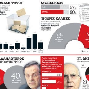 Εκλογή Προέδρου: 6 στους 10 Έλληνες λένε «όχι» σε πρόωρες εκλογές – Υψηλή η αποδοχή του Σταύρου Δήμα καθώς έχει τη θετική γνώμη του 52% τωνερωτηθέντων