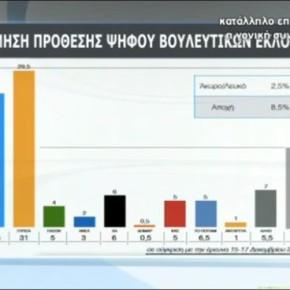 ΤΙ ΔΙΝΟΥΝ ΟΙ ΔΗΜΟΣΚΟΠΗΣΕΙΣ ΔΥΟ ΞΕΝΩΝ ΠΡΕΣΒΕΙΩΝ Νέα δημοσκόπηση και η τριάδα των πρώτων έχει ξεκαθαρίσει: ΣΥΡΙΖΑ, ΝΔ, ΛαϊκόςΣύνδεσμος