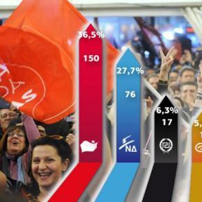 ΝΕΑ ΔΗΜΟΚΡΑΤΙΑ 27,7% ΚΑΙ 76 ΕΔΡΕΣ Εκτίμηση αποτελέσματος: ΣΥΡΙΖΑ 36,5% και θρίλερ για τηναυτοδυναμία