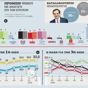 Στις 3,5 μονάδες η διαφορά με τον ΣΥΡΙΖΑ από 5 που ήταν ένα μήνα πριν Δημοσκόπηση για τον ΕΤτΚ: Θετικά προσκείμενοι στη Ν.Δ. οιαναποφάσιστοι