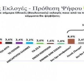 Νέα δημοσκόπηση δείχνει το ΣΥΡΙΖΑ να προηγείται κατά 26% έναντι της ΝέαςΔημοκρατίας