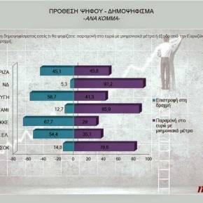 Σχεδόν οι μισοί ψηφοφόροι ΣΥΡΙΖΑ και η πλειοψηφία ΑΝΕΛ, ΚΚΕ και ΧΑ θέλουνδραχμή.