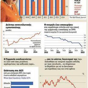 Πώς απογειώθηκε η γερμανική οικονομία και «σαρώνει» τηνΕυρώπη