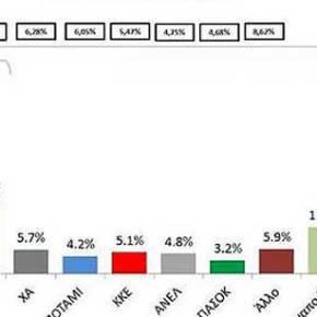 Δημοσκόπηση – μήνυμα: «Βαφτίσατε την τρόικα» λέει το 73% – Εξι στους 10 πολίτες πιστεύουν ότι η κυβέρνηση δεν τηρεί τις υποσχέσειςτης