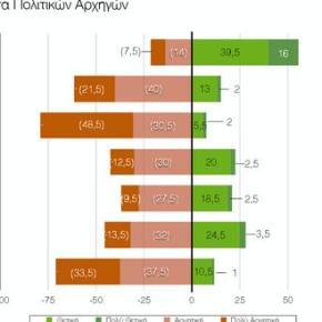 ΠΑΝΕΠΙΣΤΗΜΙΟ ΜΑΚΕΔΟΝΙΑΣ Δημοσκόπηση – κόλαφος για τις επιδόσεις της κυβέρνησης – Διασώζεται ο Αλέξης Τσίπρας (δείτε όλη τηνέρευνα)