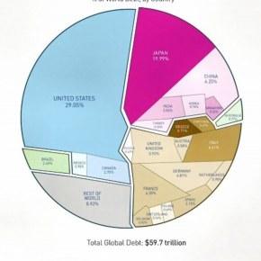 Τα 60 Τρις Δολάρια του Παγκόσμιου Χρέους σε έναΣχήμα