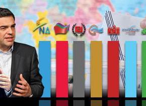 ΕΠΙΣΤΗΜΟΝΙΚΗ ΕΡΕΥΝΑ Μια «άλλη» δημοσκόπηση – κόλαφος για το πολιτικό σύστημα: Ονειρο η αυτοδυναμία, ποια κόμματα μπαίνουν στηΒουλή