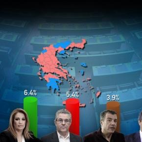 Πρωτιά ΣΥΡΙΖΑ με 7,5 μονάδες και ρεκόραποχής