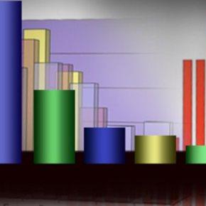 Νέα δημοσκόπηση δίνει προβάδισμα 4,4 μονάδων στη ΝΔ -Με 4,4 μονάδες προηγείται η ΝΔ στην πρόθεση ψήφου, σύμφωνα με δημοσκόπηση της Kαπα Research για το Βήμα τηςΚυριακής.