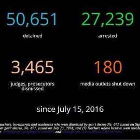 Ο φασισμός του Ερντογάν σε αριθμούς που οι Ευρωπαίοι κάνουν πως δενβλέπουν