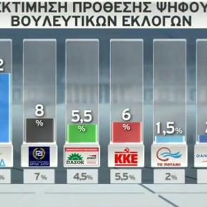 Με 16 μονάδες προηγείται η ΝΔ έναντι του ΣΥΡΙΖΑ σε νέα δημοσκόπηση -Του Πανεπιστημίου Μακεδονίας για το Σκάι -ΣΧΕΔΙΑΓΡΑΜΜΑΤΑ.