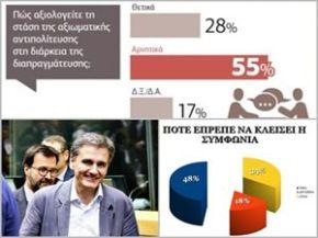 Γκάλοπ: Βλέπουν θετικά τη συμφωνία στοEurogroup