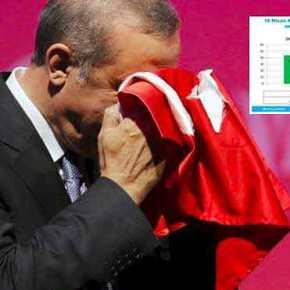Η Τουρκία μετά το δημοψήφισμα και τα 3 σενάρια αντιμετώπισής της από τηνΕλλάδα