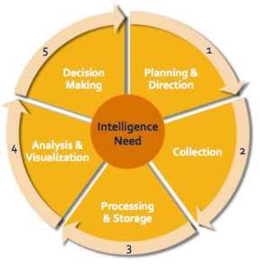 Συλλογή και Ανάλυση Πληροφοριών1